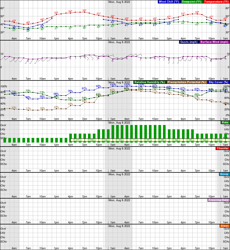 Bettles Hourly Weather Forecast Graph