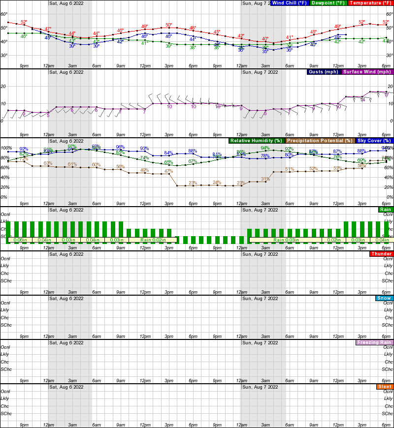 Ambler Hourly Weather Forecast Graph