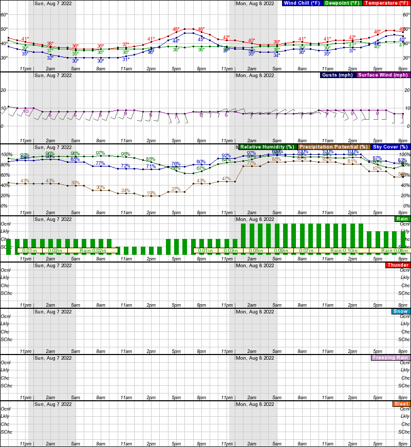 Coldfoot Hourly Weather Forecast Graph