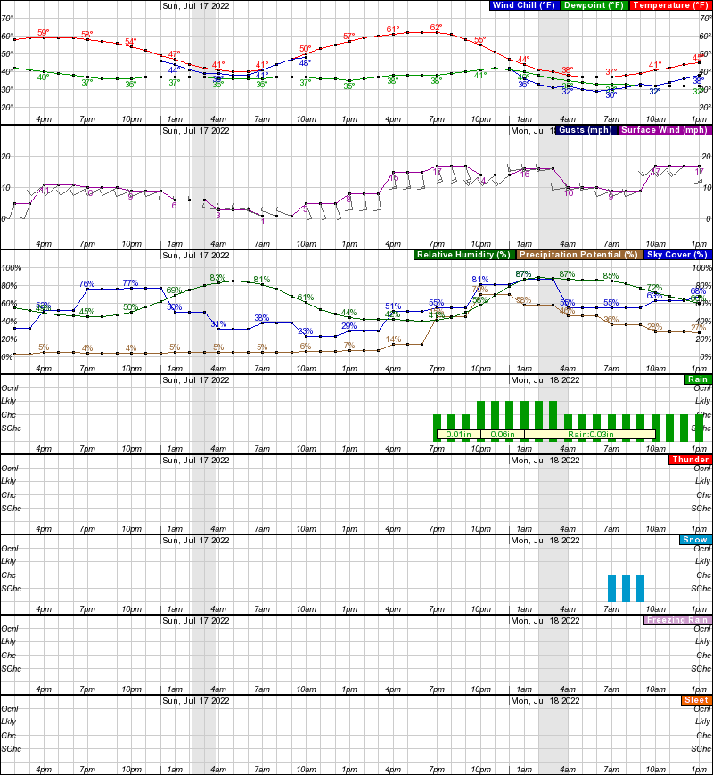 Noatak Hourly Weather Forecast Graph