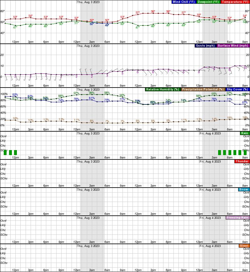 Kivalina Hourly Weather Forecast Graph