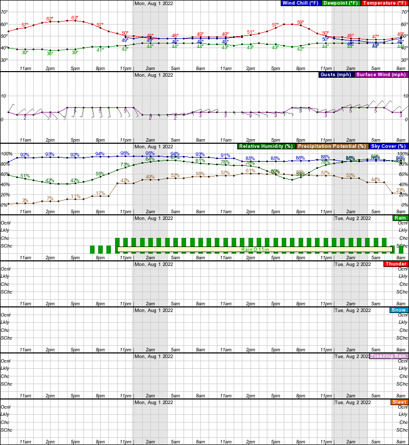 Arctic Village Hourly Weather Forecast Graph