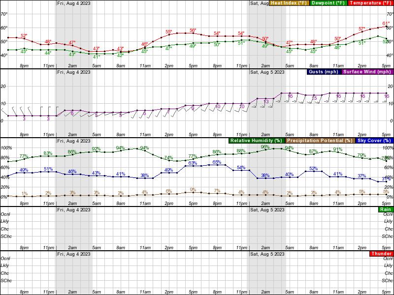 Atigun Pass Hourly Weather Forecast Graph