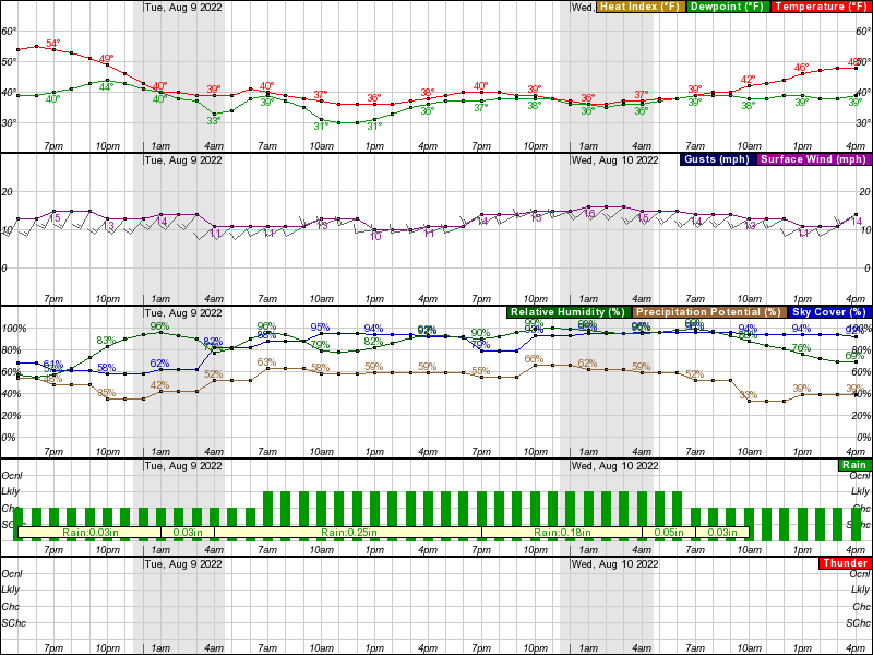 Anaktuvuk Pass Hourly Weather Forecast Graph