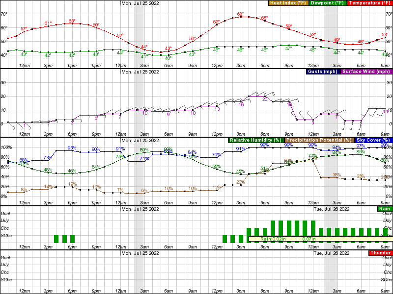 Umiat Hourly Weather Forecast Graph
