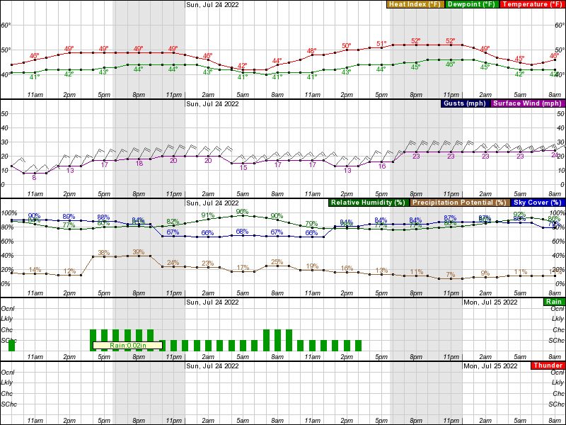 Point Lay Hourly Weather Forecast Graph