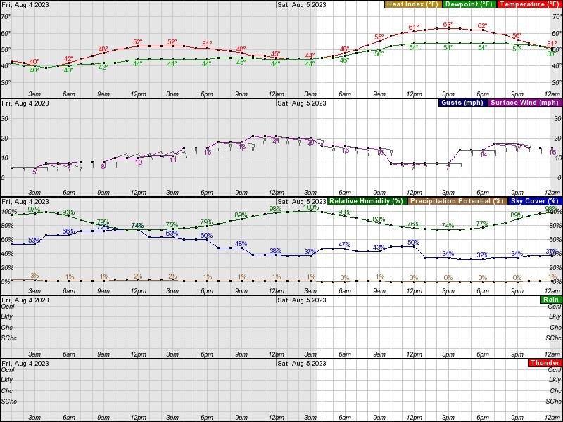 Kaktovik Hourly Weather Forecast Graph