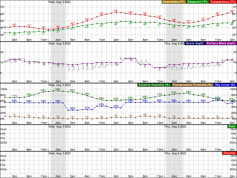 Deadhorse Hourly Weather Forecast Graph