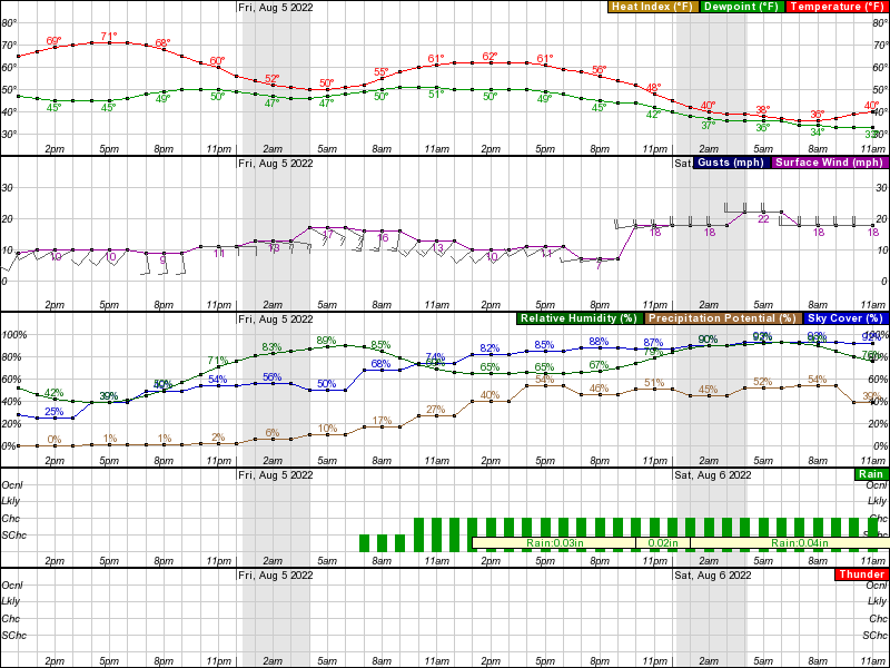 Nuiqsut Hourly Weather Forecast Graph