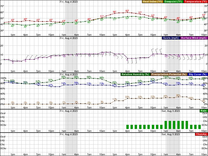 Wainwright Hourly Weather Forecast Graph