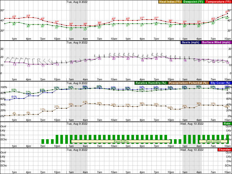 Barrow Hourly Weather Forecast Graph